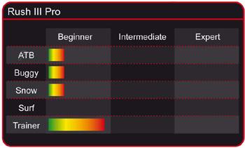 HQ Rush 4 IV Pro Chart